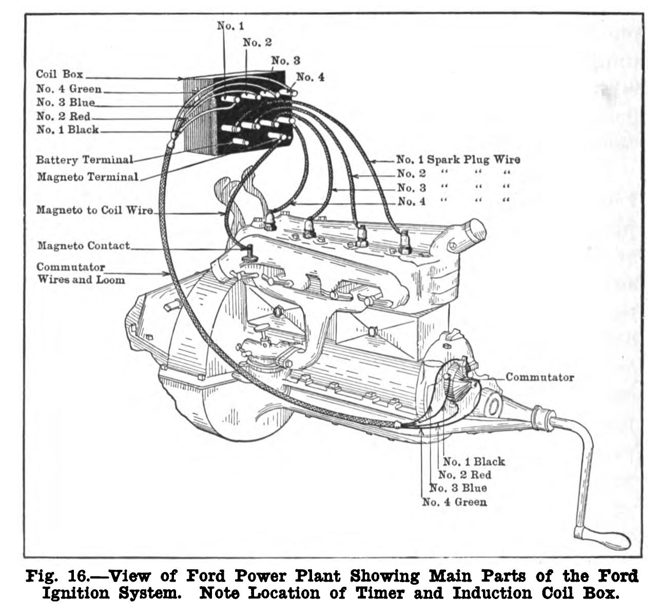 rn_8498] 1917 model t wiring diagram further ford model t ignition coil wiring  wiring diagram  kook loskopri pap sple rdona rosz magn urga benkeme verr kapemie  mohammedshrine librar wiring 101