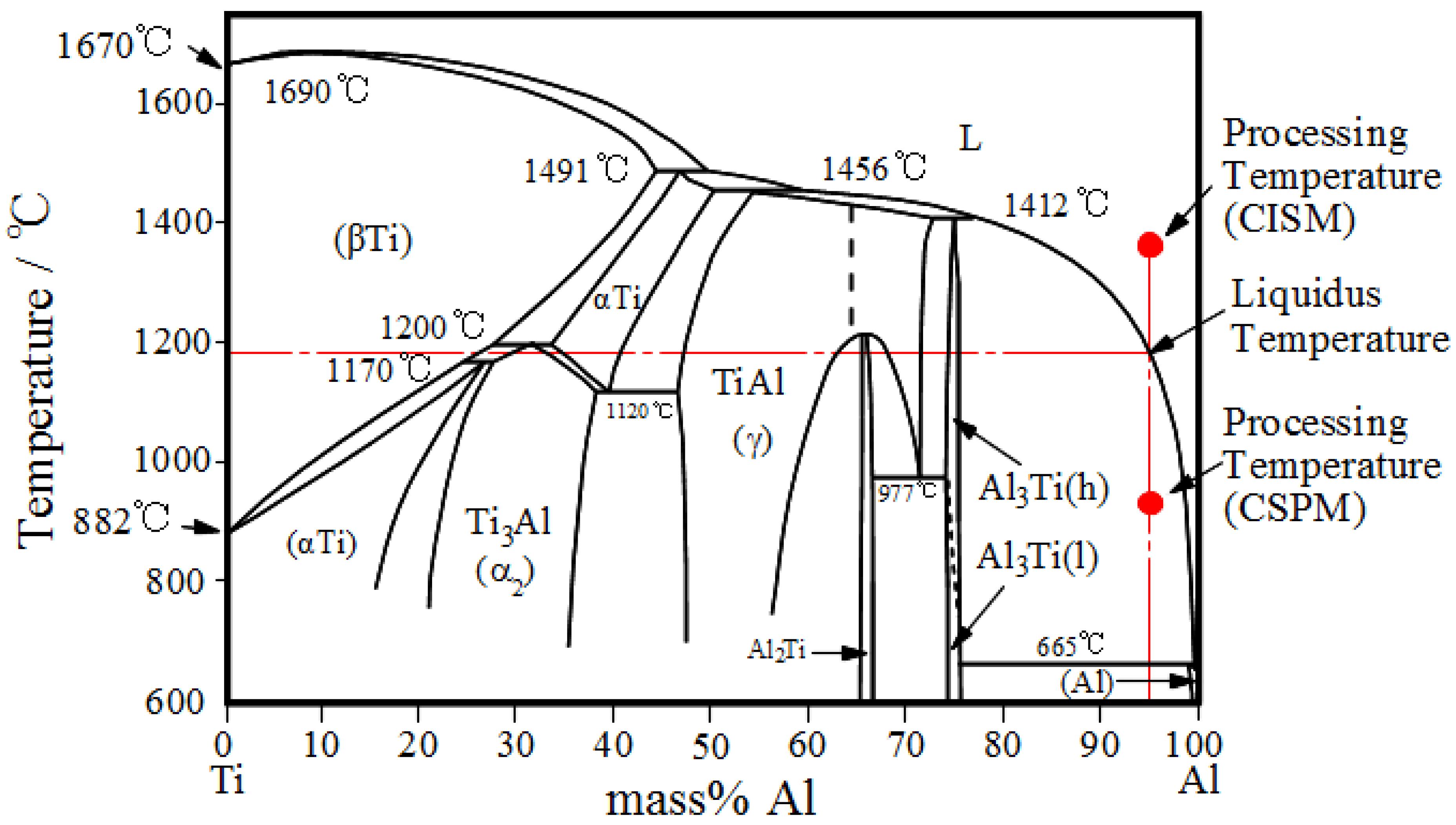 Phenomenal Ti Cu Phase Diagram Auto Electrical Wiring Diagram Wiring Cloud Gufailluminateatxorg