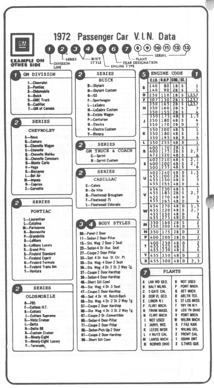 Ad 6262  Chevy Truck Vin Decoder Chart Engine Wiring Diagram
