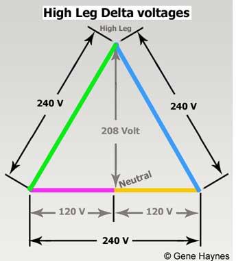 [ZHKZ_3066]  HD_8573] High Leg Delta Wiring Diagram Download Diagram   Delta Voltage Wire Diagram      Acion Alma Ospor Nizat Knie Mohammedshrine Librar Wiring 101