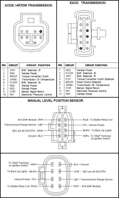 1994 Ford F150 Starter Solenoid Wiring Diagram