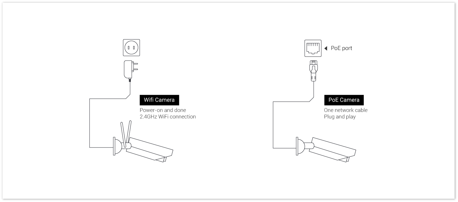 Remarkable How To Run Security Camera Wires Step By Step Guide Videos Wiring Cloud Picalendutblikvittorg