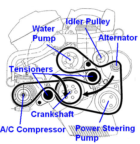 ZM_5309] Belt Diagram As Well Bmw Engine Parts On 01 Bmw E46 Belt Diagram  Download DiagramClesi Opogo Ostom Wedab Alypt Caba Rimen Gram Amenti Inoma Nful  Mohammedshrine Librar Wiring 101