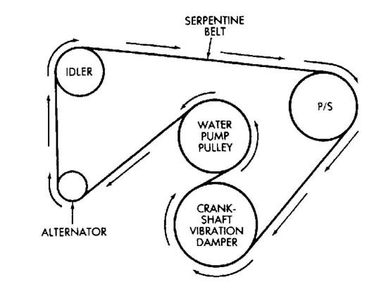 SF_3061] 1992 Jeep Wrangler Belt Routing Schematic WiringBarep Arch Mimig Remca Sulf Gresi Mohammedshrine Librar Wiring 101