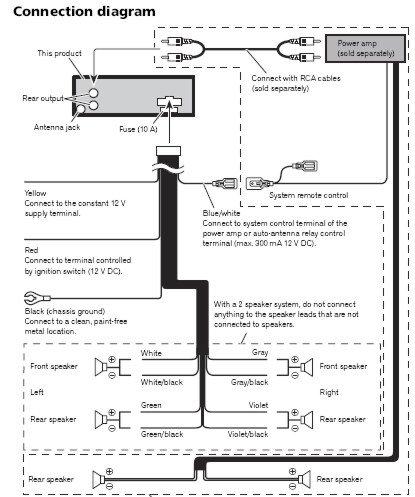 [SCHEMATICS_43NM]  OW_8320] Wiring Diagram Likewise Pioneer Deh Wiring Diagram On Pioneer Deh  11E Wiring Diagram | Wiring Diagram Pioneer Deh 34 |  | Effl Ructi Indi Egre Ymoon Frag Pical Isop Benkeme Mohammedshrine Librar  Wiring 101