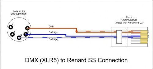 Marvelous Dmx To Rj45 Wiring Diagram Dmx Discover Your Wiring Diagram Wiring Cloud Picalendutblikvittorg