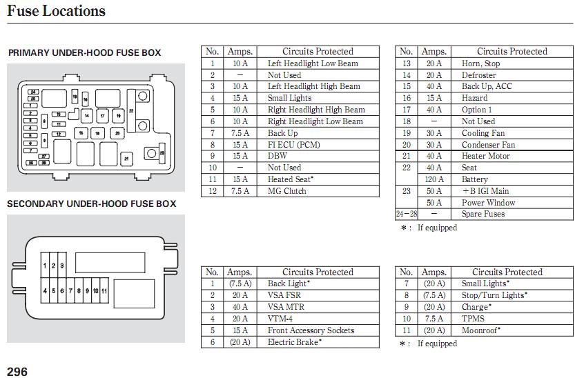 2007 charger fuse box diagram 2007 odyssey fuse box e1 wiring diagram 2007 dodge charger 3.5 fuse box diagram 2007 odyssey fuse box e1 wiring diagram
