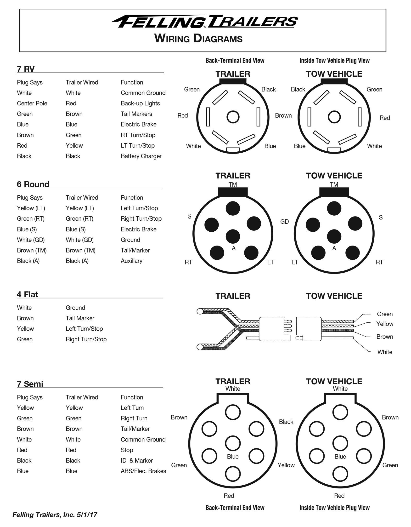 Miraculous Service Felling Trailers Wiring Diagrams Wheel Toque Wiring Cloud Filiciilluminateatxorg