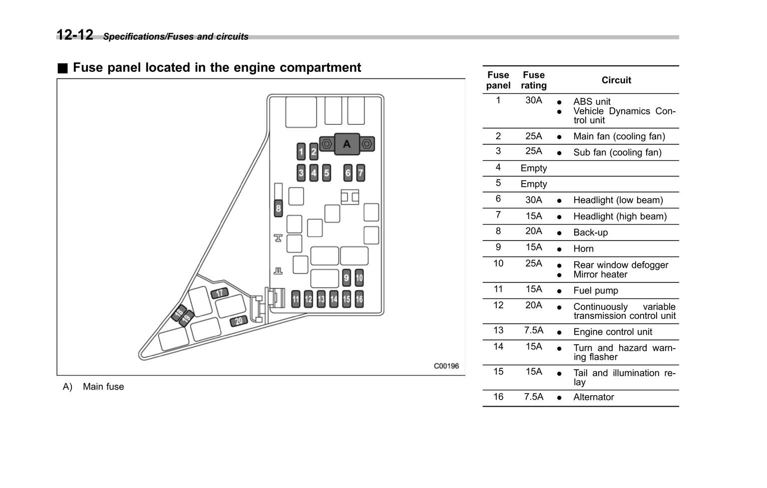 fuse box subaru forester 2006 to 8132  subaru crosstrek wiring diagram free diagram  subaru crosstrek wiring diagram free