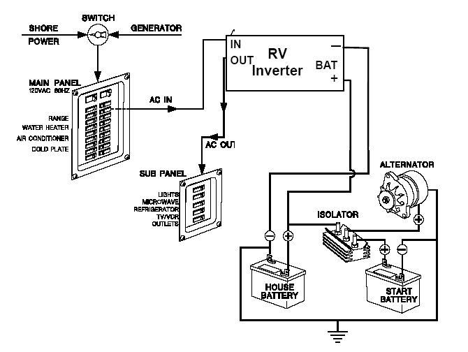 OK_9888] Wiring Diagram Fleetwood Rv Wiring Diagram Http Wwwjustanswercom Rv  Wiring DiagramWww Mohammedshrine Librar Wiring 101