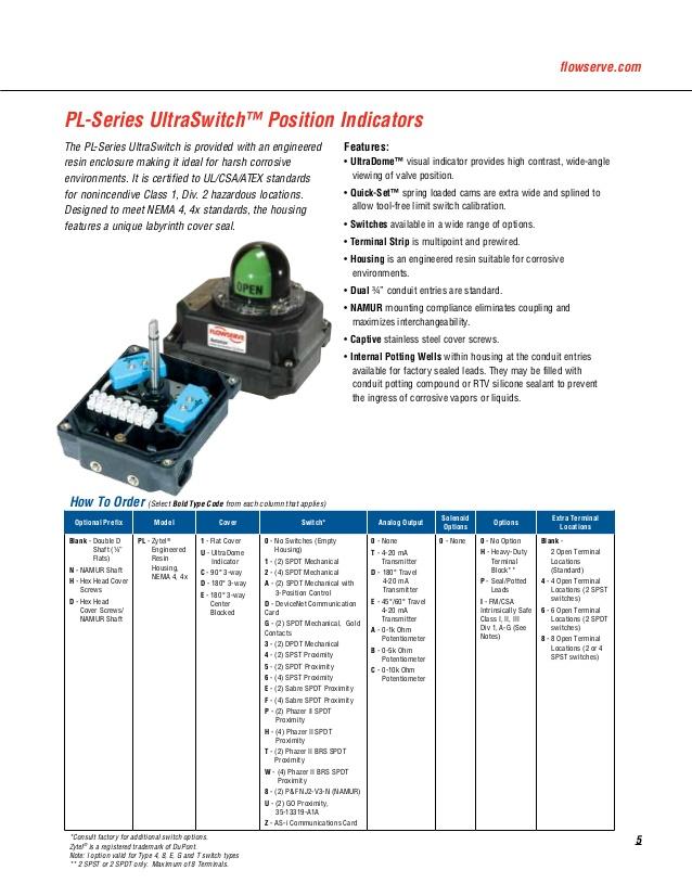 EZ_6726] Automax Limit Switch Xcl Wiring Diagram Schematic WiringDiog Eopsy Scoba Mohammedshrine Librar Wiring 101