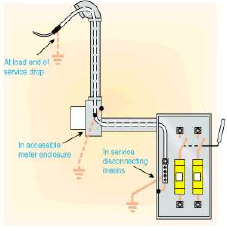 Tremendous Grounding And Bonding Of Electrical Systems Help Ez Pdh Com Wiring Cloud Overrenstrafr09Org