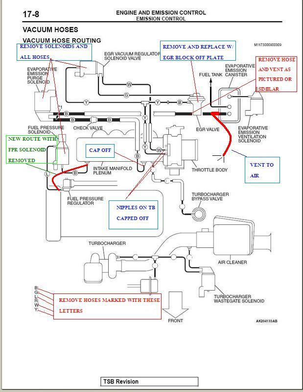 VY_6659] Mitsubishi Evo 6 Wiring Diagram Free DiagramGinia Redne Exmet Mohammedshrine Librar Wiring 101