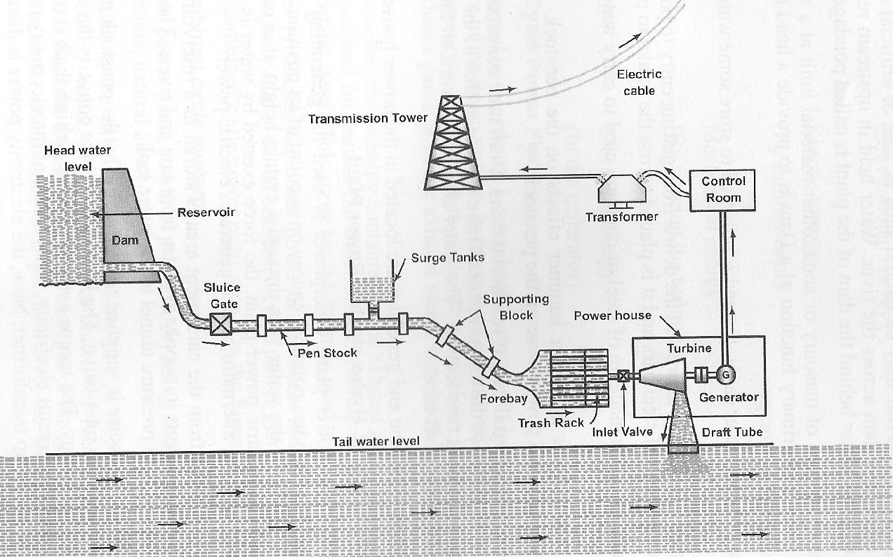 St 4702 Power Plant Layout Design Download Diagram