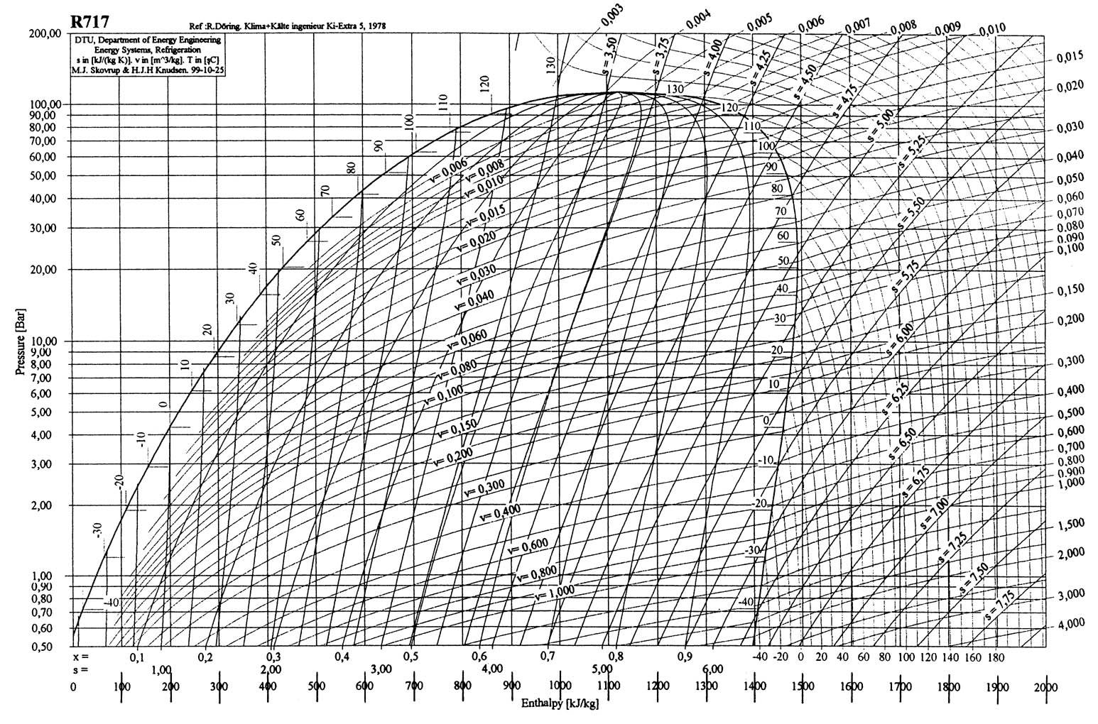Incredible R22 Refrigerant Ph Chart Pdf Refrigeration Pressure Enthalpy Chart Wiring Cloud Loplapiotaidewilluminateatxorg