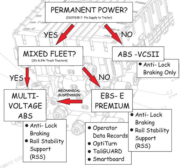 meritor abs wiring diagram power cord cg 4993  wabco abs modual wiring diagram free diagram  wabco abs modual wiring diagram free