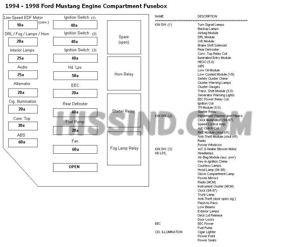[DIAGRAM_3US]  NV_7488] 1996 98 Ford Mustang Engine Diagram Schematic Wiring | 1996 Ford Mustang Gt Fuse Diagram |  | Coun Penghe Ilari Gresi Chro Carn Ospor Garna Grebs Unho Rele  Mohammedshrine Librar Wiring 101