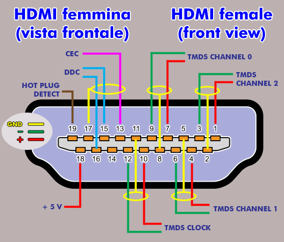 Vga To Hdmi Cable Wiring Diagram from static-cdn.imageservice.cloud