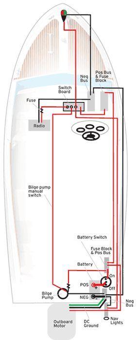 Amazing Create Your Own Boat Wiring Diagram From Boatus Small Boat Ideas Wiring Cloud Counpengheilarigresichrocarnosporgarnagrebsunhorelemohammedshrineorg