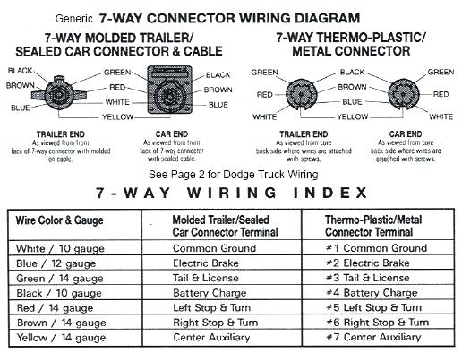 HW_5748] Dodge Ram Towing Wiring Diagram Wiring Diagram   2015 Dodge Ram Trailer Wiring      Nizat Hisre Rosz Hendil Mohammedshrine Librar Wiring 101