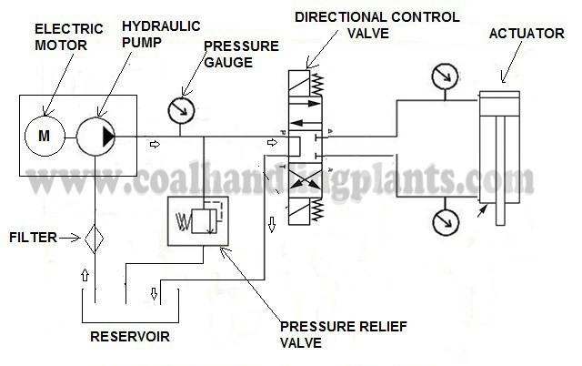 Astounding Simple Hydraulic Pump Wiring Diagram Wiring Diagram G9 Wiring Cloud Ymoonsalvmohammedshrineorg
