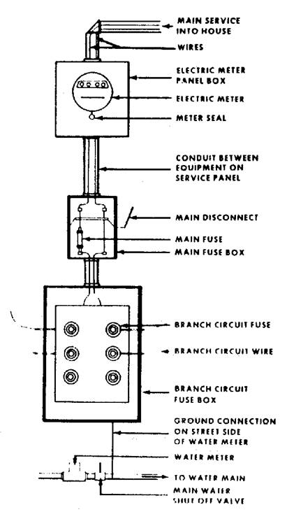 [QMVU_8575]  FT_8259] 400 Meter Wiring Diagram For Service Wiring Diagram | 200 Amp Service Wiring Diagram |  | Garna Genion Hyedi Mohammedshrine Librar Wiring 101