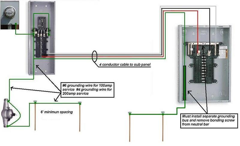 Diagram 100 Amp Garage Service Wiring Diagram Full Version Hd Quality Wiring Diagram Schematic2h Romaindanza It