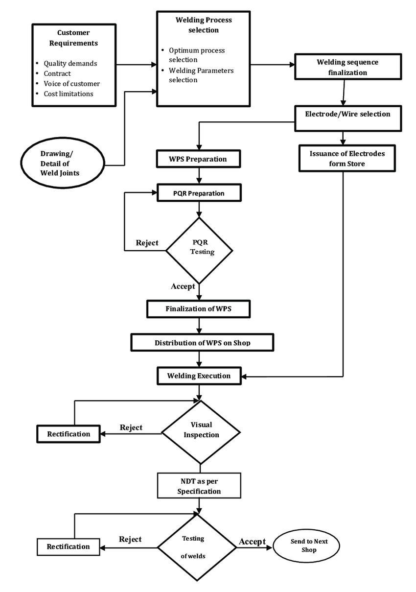 AM_3202] Welding Process Flow Diagram Download DiagramTran Kweca Bepta Genion Impa Viewor Mohammedshrine Librar Wiring 101