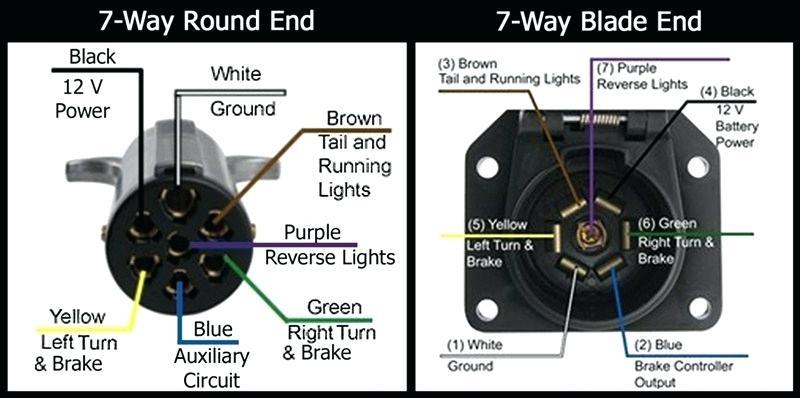 7 Pin Round Trailer Plug Wiring Diagram - Database