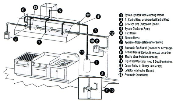 Nf 8395 Below Is A Diagram Of A Typical Kitchen Suppression System Setup Download Diagram