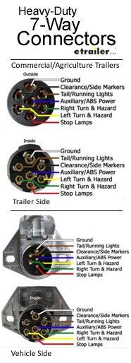 Ov 2561 Trailer 7 Pin Flat Trailer Plug Wiring Trailer Lights Wiring Diagram 7