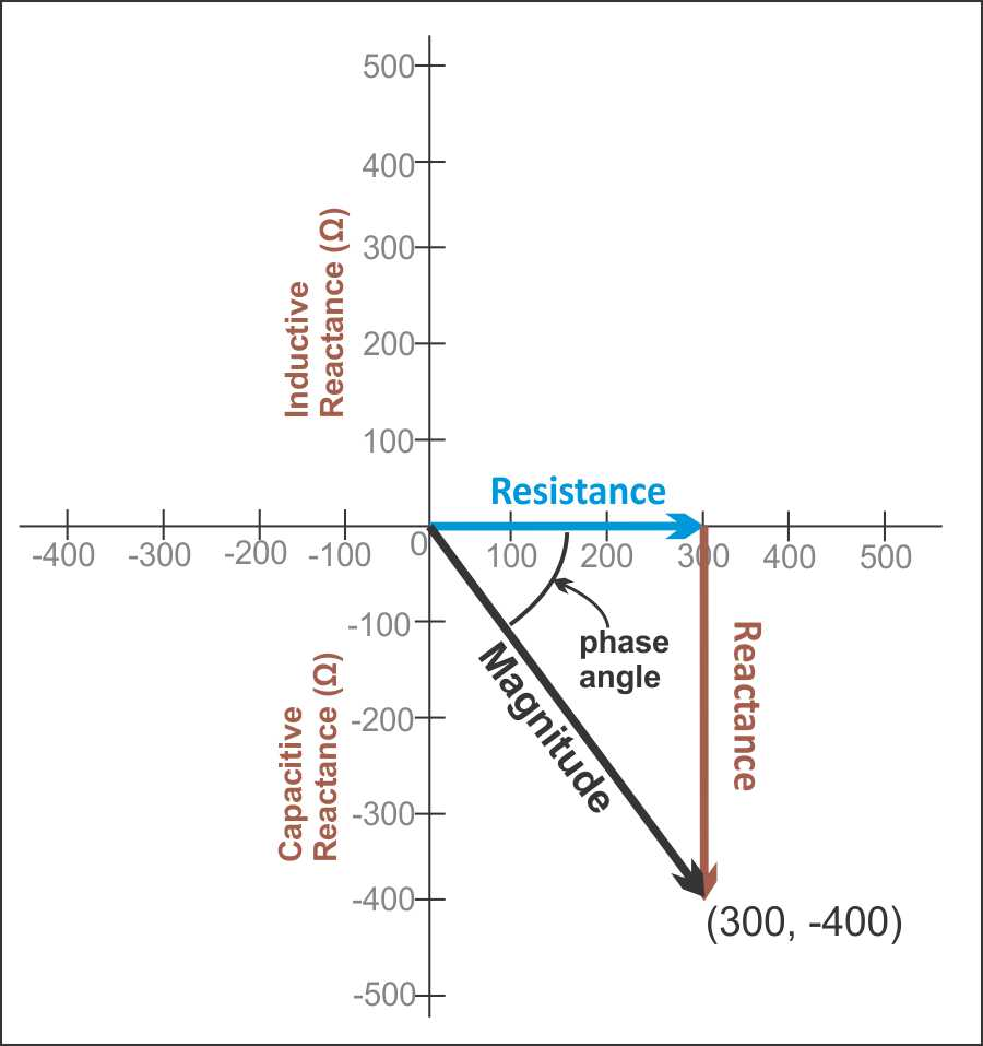 Pleasant Reactance And Impedance Ac Circuits Wiring Cloud Rineaidewilluminateatxorg