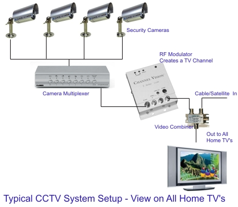 Hh 7512 Wiring Diagram Ip Camera System