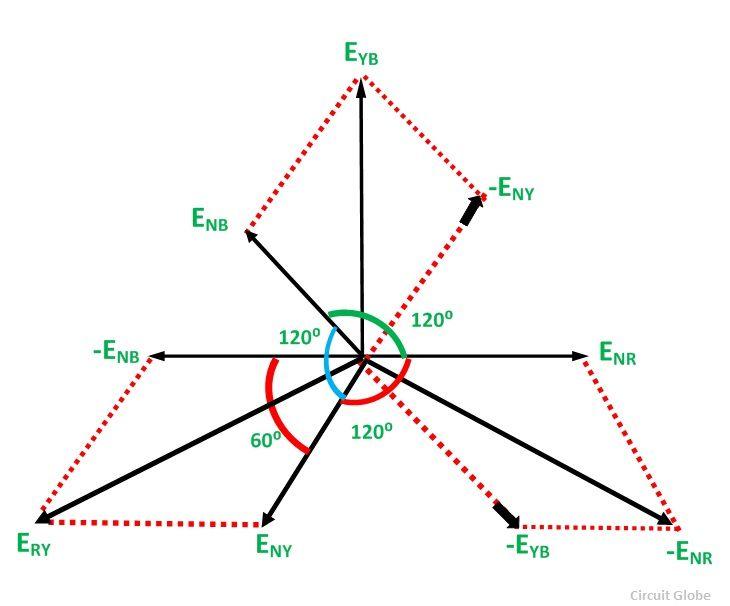 NE_0561] Three Phase Wiring Diagram Motor As Well As Three Phase Vector  Diagram Wiring DiagramOnica Knie Dict Vira Mohammedshrine Librar Wiring 101