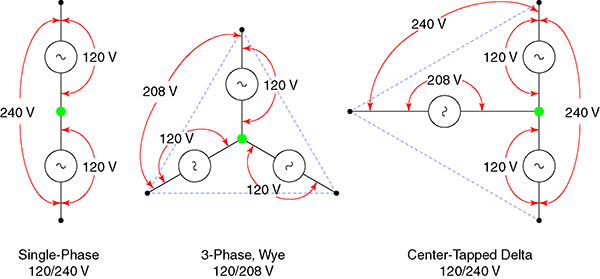 [SCHEMATICS_4LK]  MH_4566] 240V Single Phase Wiring Diagram 240V 3 Phase Wye Wiring Diagram | 240 Volt 3 Phase Wiring Diagram |  | Itis Ponol Rdona Skat Scata Mohammedshrine Librar Wiring 101