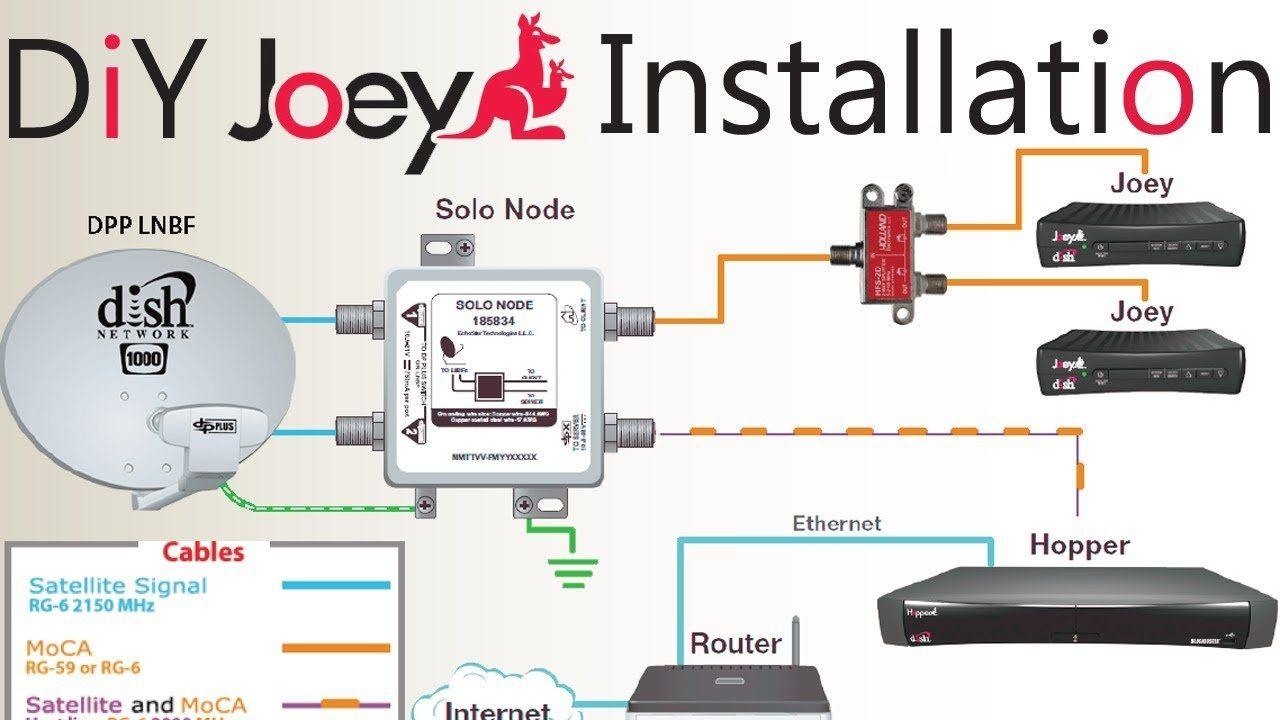Ek 3747 Network 1000 Wiring Diagram Dish Network Wiring Diagram Wiring Download Diagram