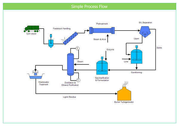 Enjoyable Process Flow Diagram Mac Wiring Diagram Schematics Wiring Cloud Overrenstrafr09Org