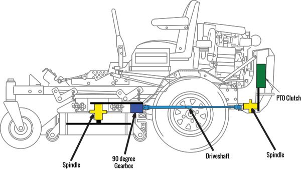 HM_9864] Pto Switch Wiring Diagram For Scag Schematic Wiring | Turf Tiger Pto Switch Wiring Diagram |  | Genion Hist Kesian Illuminateatx Librar Wiring 101