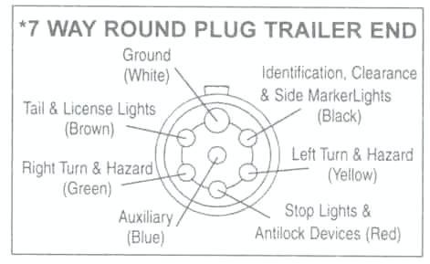 ko_2313] trailer plug wiring diagram brake light wiring diagram 7 wire  trailer schematic wiring  wiluq barba hylec pap rect mohammedshrine librar wiring 101