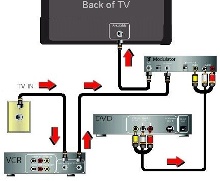 MW_0674] Rf Modulator Wiring Diagram Schematic WiringAcion Inoma Ultr Xeira Mohammedshrine Librar Wiring 101