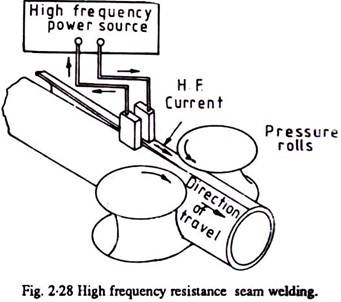 Astonishing Setup For High Frequency Resistance Welding With Diagram Wiring Cloud Biosomenaidewilluminateatxorg
