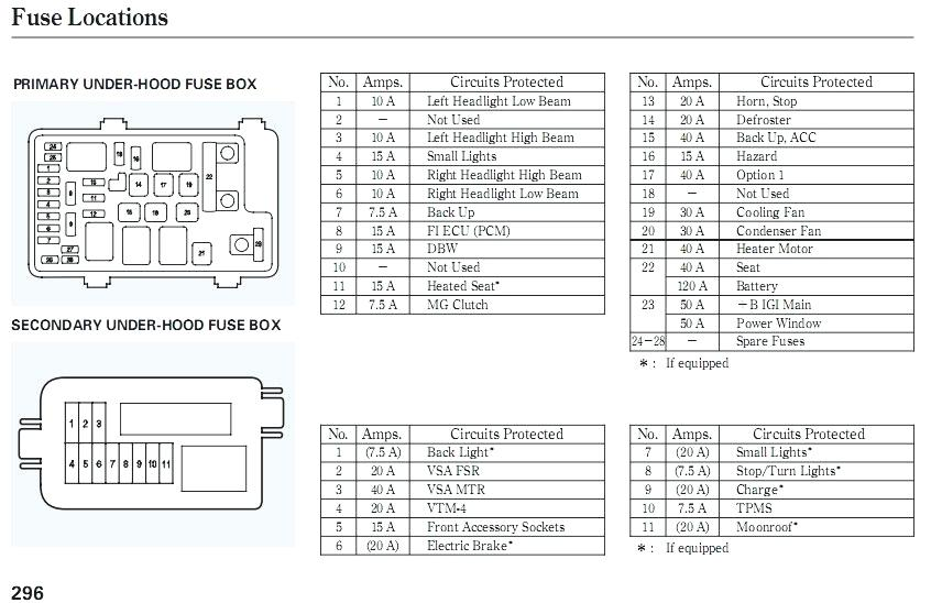 peugeot 307 fuse box numbers - wiring diagrams fat-patch -  fat-patch.alcuoredeldiabete.it  al cuore del diabete