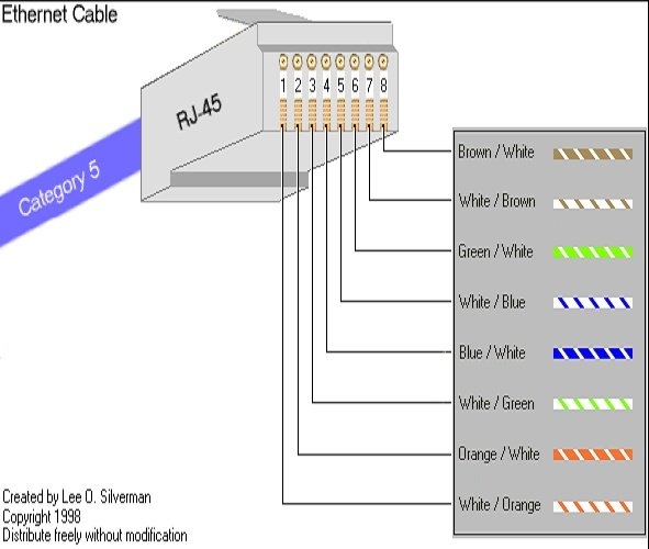 [FPWZ_2684]  BY_9055] Cable Cat 7 Wiring Diagram Download Diagram | Cat 7 Wiring Diagram |  | Sarc Amenti Phot Oliti Pap Mohammedshrine Librar Wiring 101