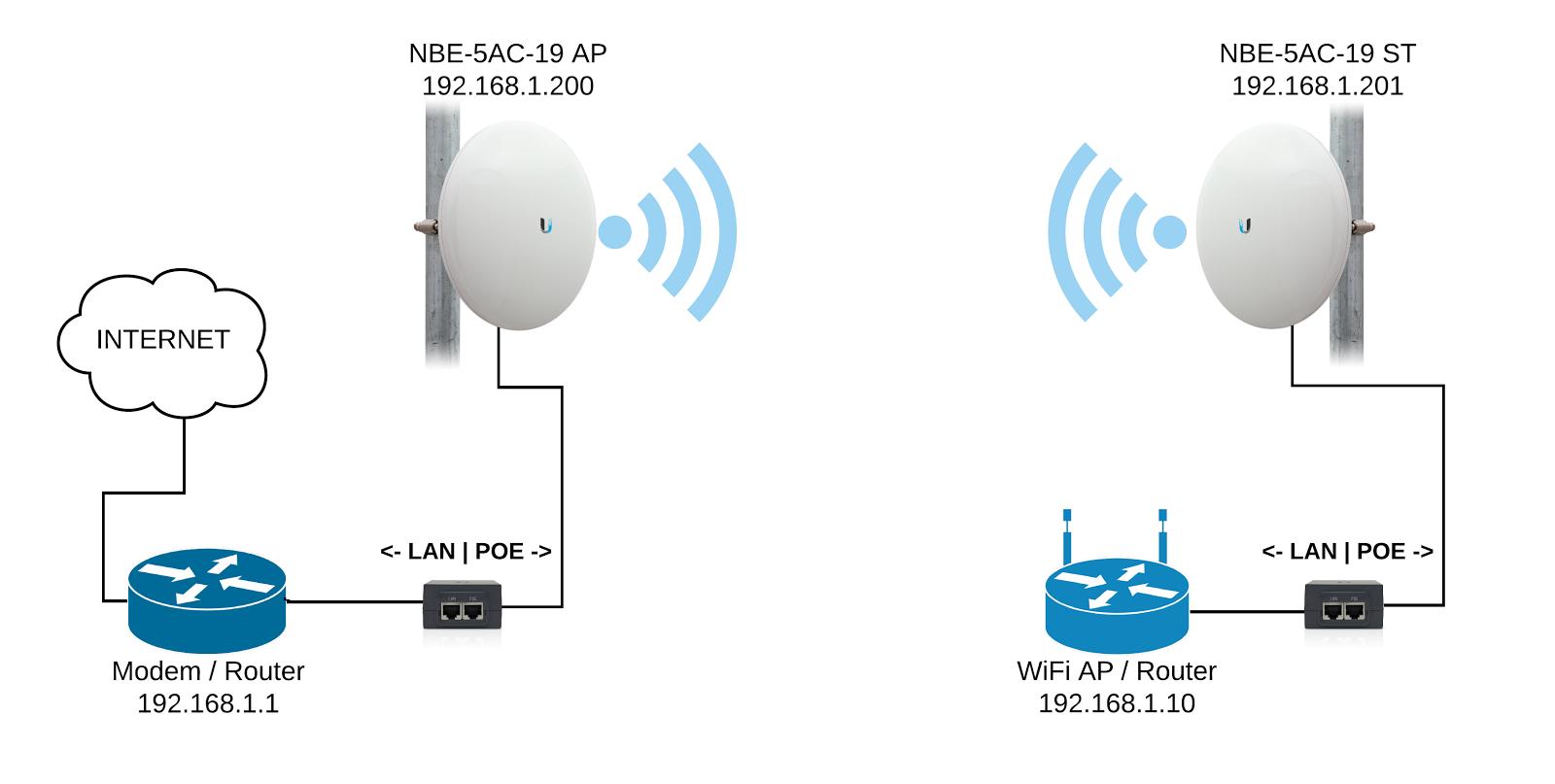 ubiquiti wiring diagram cx 2743  wireless bridge diagram free diagram  cx 2743  wireless bridge diagram free