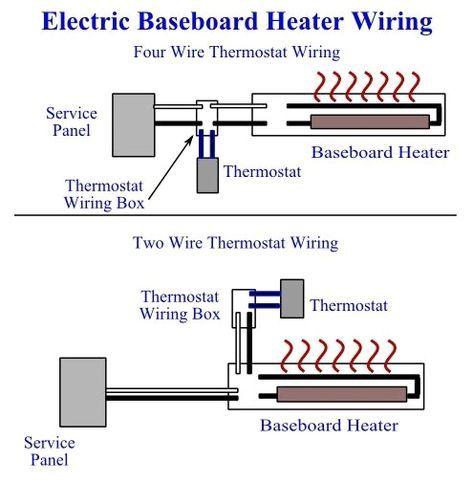 Miraculous Electric Baseboard Heater Wiring How To Install Baseboard Heaters Wiring Cloud Animomajobocepmohammedshrineorg