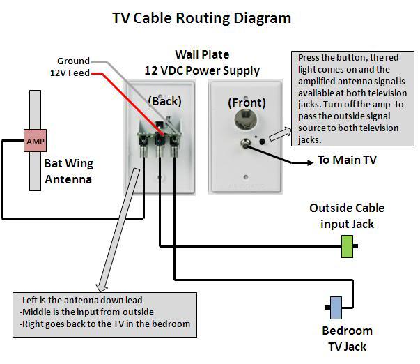 [SCHEMATICS_4PO]  LX_5046] Rv Tv Antenna Lifier Booster Moreover Gulf Stream Rv Wiring Diagram  Download Diagram | Cable Tv Wiring Diagram |  | Benkeme Stap Alia Grebs Wigeg Mohammedshrine Librar Wiring 101