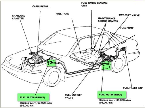 2008 Honda Accord Fuel Filter - Wiring Diagram Data rush-panel -  rush-panel.portorhoca.it | 2005 Honda Accord Fuel Filter Located On |  | rush-panel.portorhoca.it