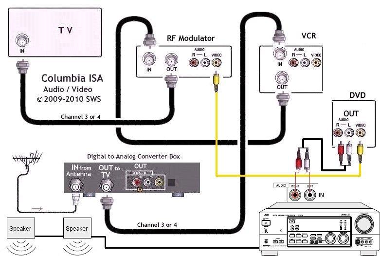 YY_3318] Rf Modulator Hookup Audio Video Switch Box Hook Up Diagrams  Download DiagramOsuri Eopsy Xtern Favo Mohammedshrine Librar Wiring 101