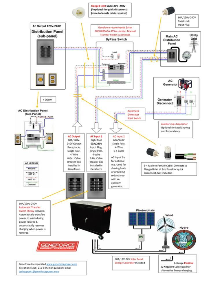 Brilliant Wiring A Battery Generator To 30A Sub Panel Wiring Cloud Licukaidewilluminateatxorg