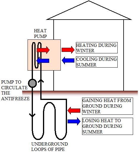 Pleasing How Heat Pumps Work Wiring Cloud Hemtshollocom